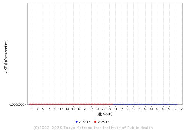 インフルエンザ患者報告数(2005-11年)