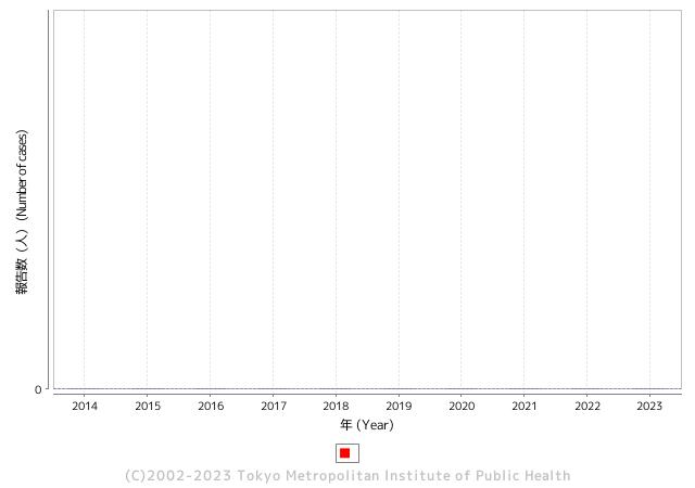 A型肝炎報告数(年)