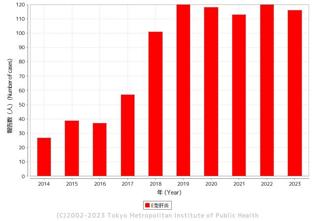E型肝炎報告数(年)