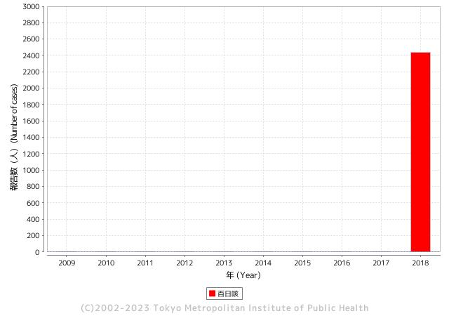 年別報告数推移(過去10年)グラフ