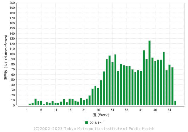 受理週別報告数推移(2018年)グラフ