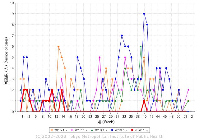 受理週別報告数推移(過去5年)グラフ